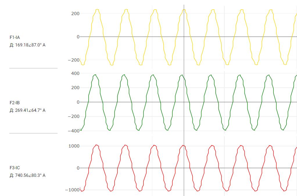 Отображение комплексного действующего значения аналогового сигнала релейная защита