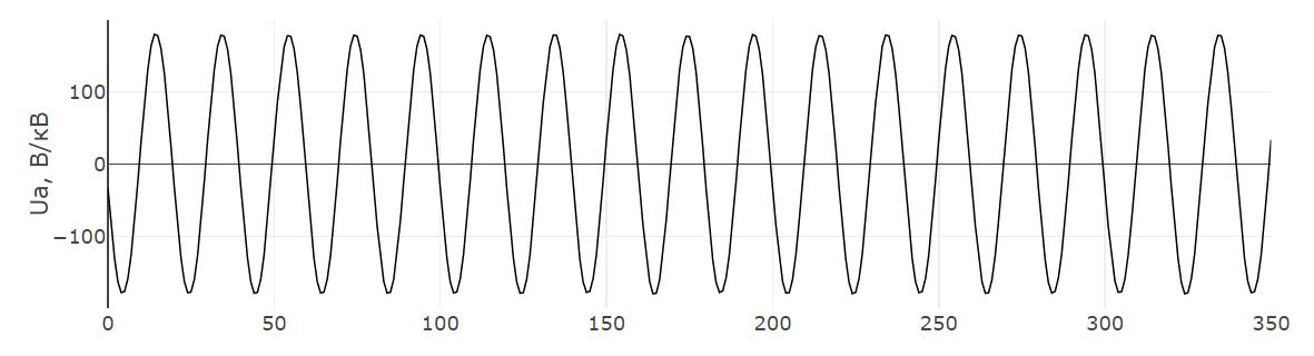 Отображение исходного сигнала для построения спектра сигнала из осциллограммы