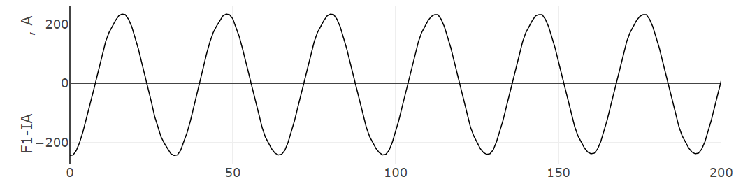 Display of the input signal for plotting the signal spectrum from the oscillogram