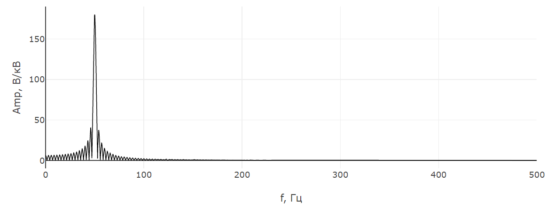Полученный спектр сигнала из осциллограммы