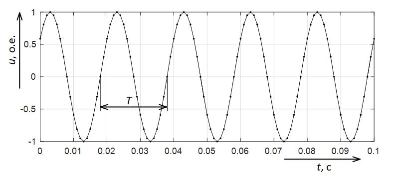 Период расчёт частоты электрического сигнала