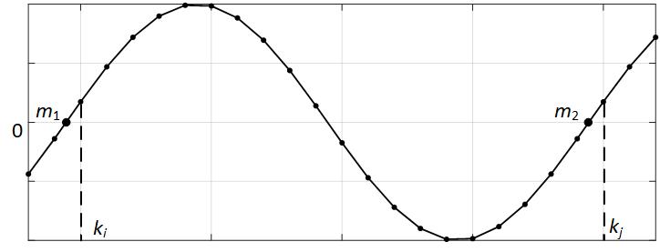 Расчёт частоты электрического сигнала по переходу через ноль
