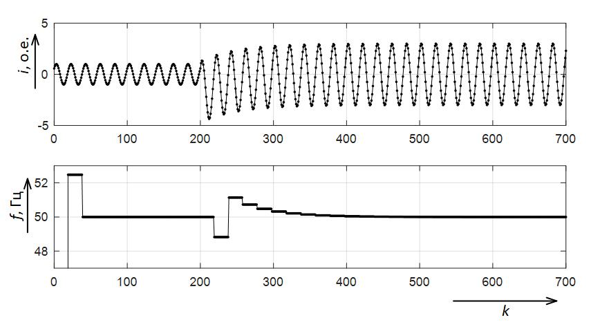 Электрический сигнал и результаты расчёта частоты электрического сигнала