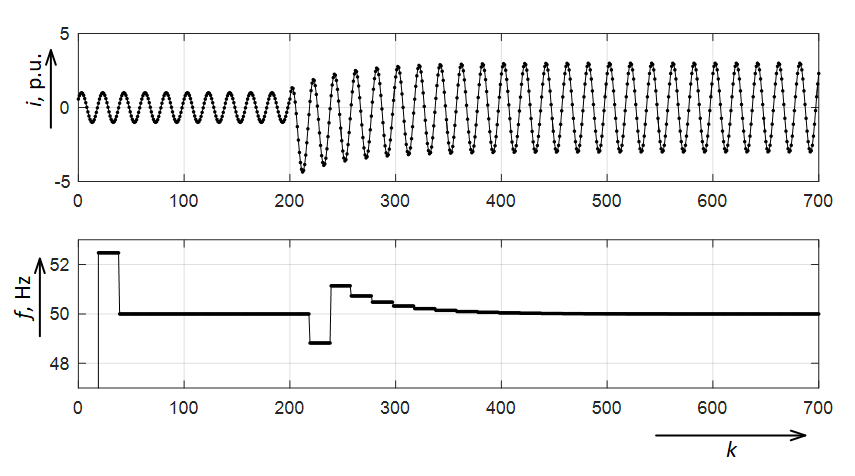 The electrical signal and the results of calculating the frequency of the electrical signal