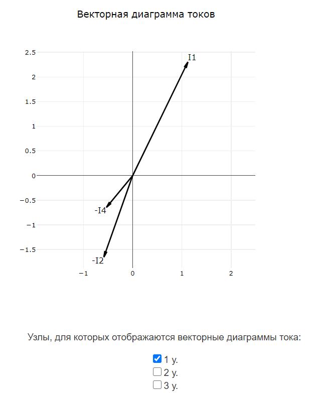 Векторная диаграмма токов онлайн
